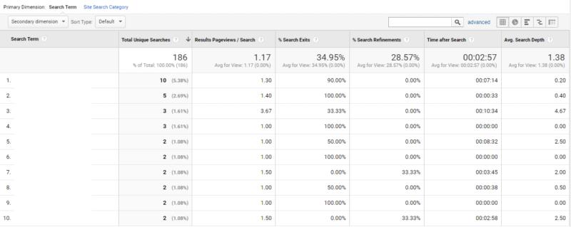【ビギナー向け】サイト内検索のデータからユーザーニーズを発見し、サイト改善に活用しよう