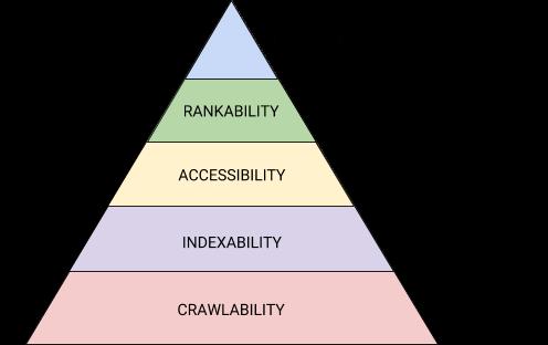 テクニカルSEOの優先順位。あなたが今取り組むべきは、どの段階か?