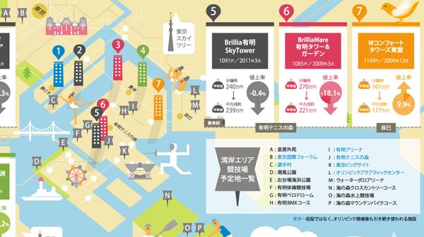東京オリンピック開催でプロの6割が注目するエリアは江東区。特に豊洲。(インフォグラフィック)