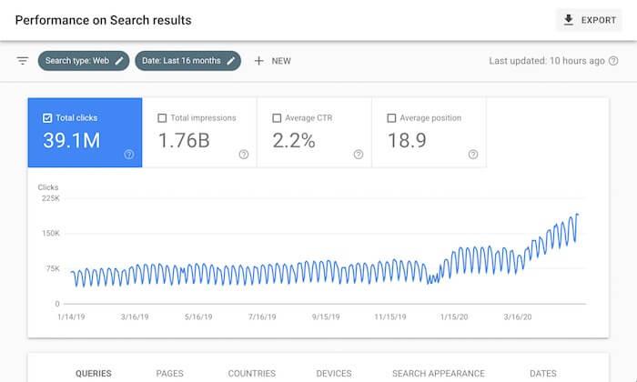 3,000万ユーザーを集客した結果わかった、SEOに関する30の教訓