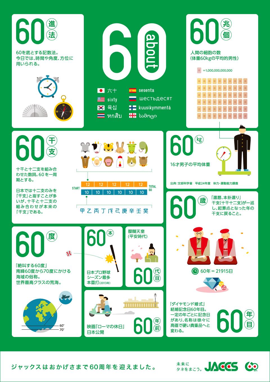 「60」という数字を紐解くインフォグラフィック