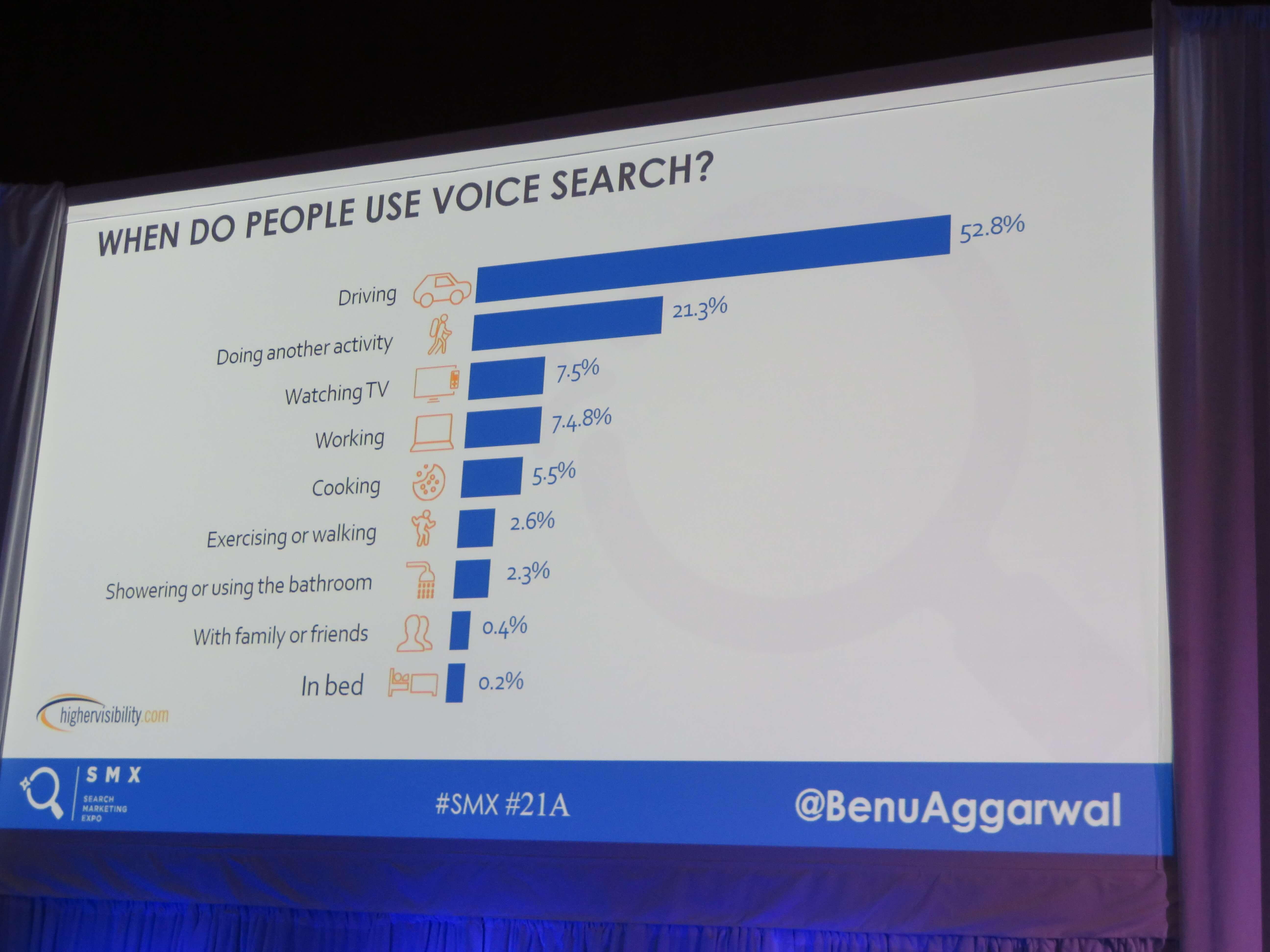 音声検索を日常のどこで使うのか?