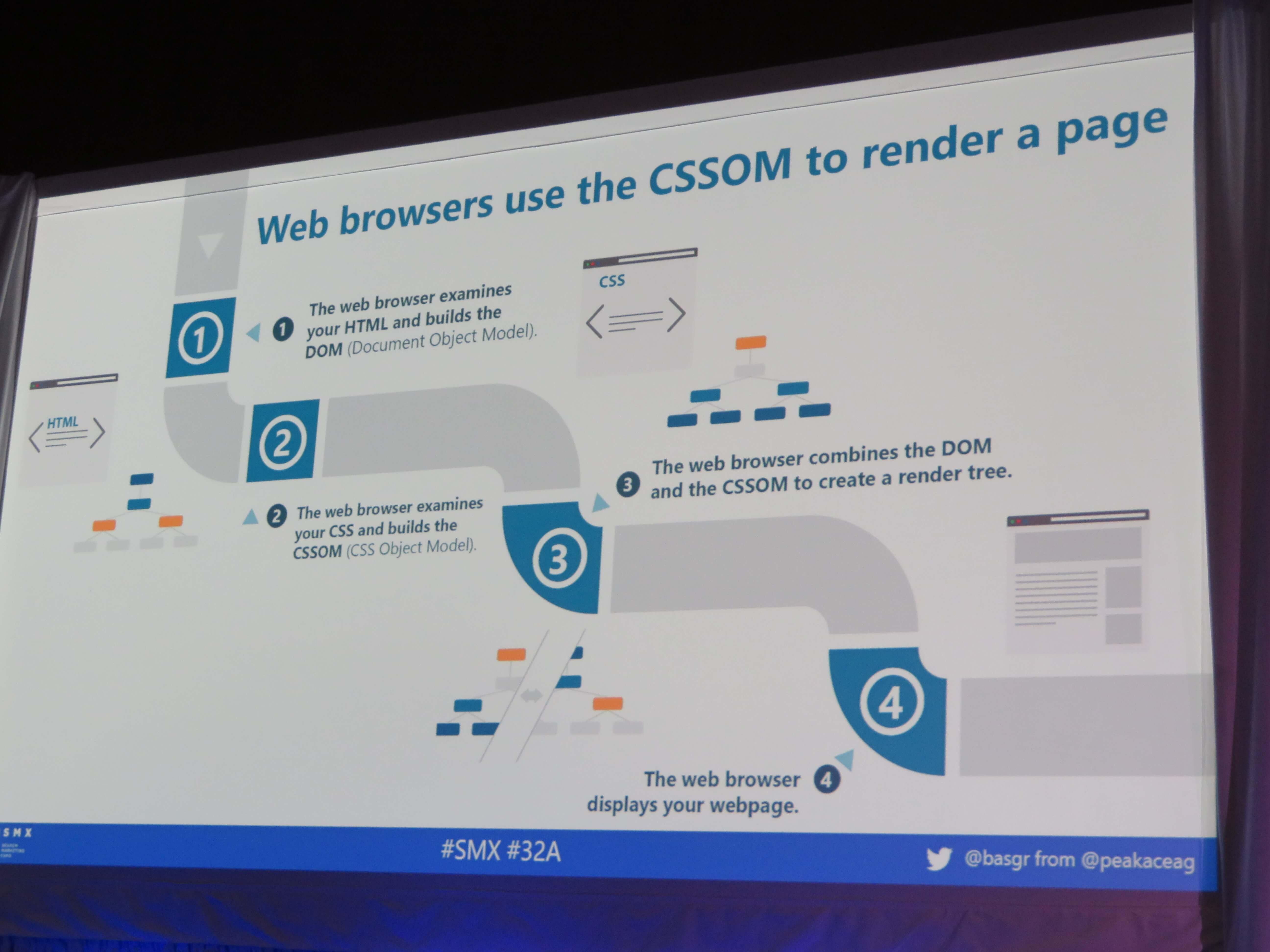 ウェブブラウザはレンダリングのためにCSSOMを使用する