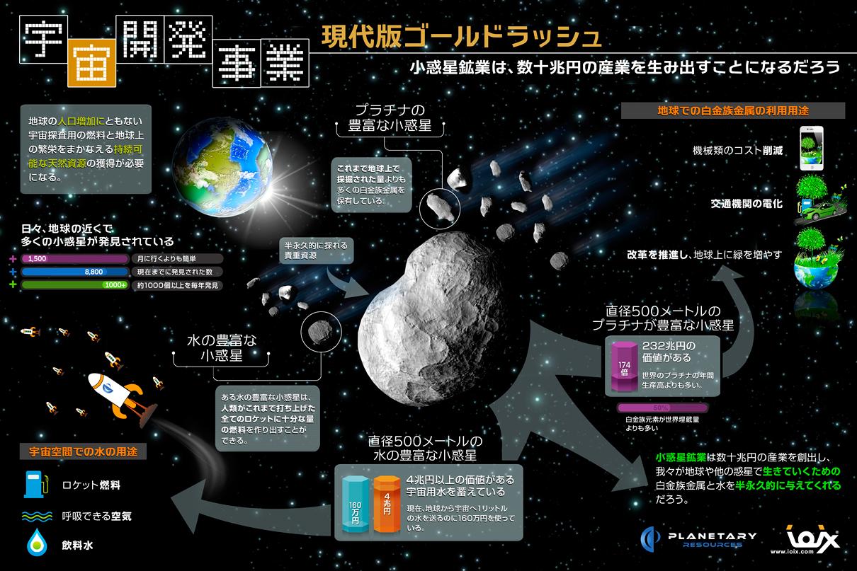 宇宙開発事業と小惑星採掘に関す...