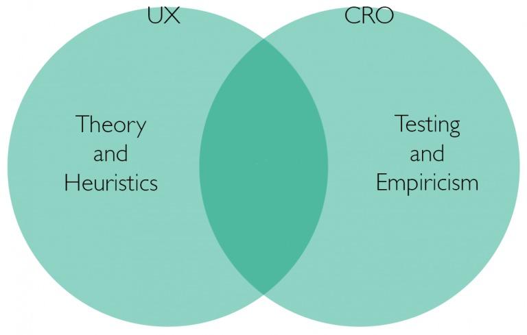 UXとCRO