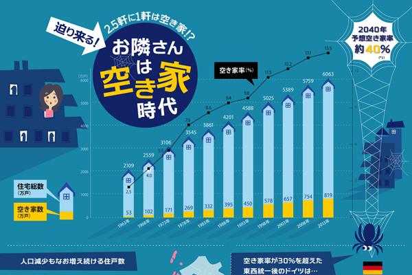2.5軒に1軒は空き家!?日本の空き家事情をまとめたインフォグラフィック