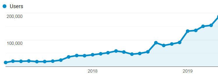 """<span class=""""title"""">大量のブログ記事を書くことなく、オーガニックトラフィックを増加させる方法</span>"""