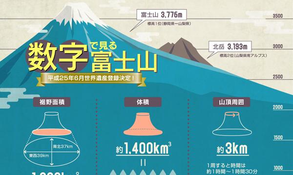 数字で見る富士山(インフォグラフィック)