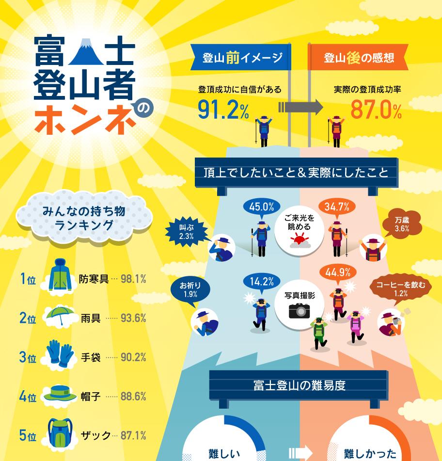 図解1分でわかるシリーズ「富士登山者のホンネ」(インフォグラフィック)