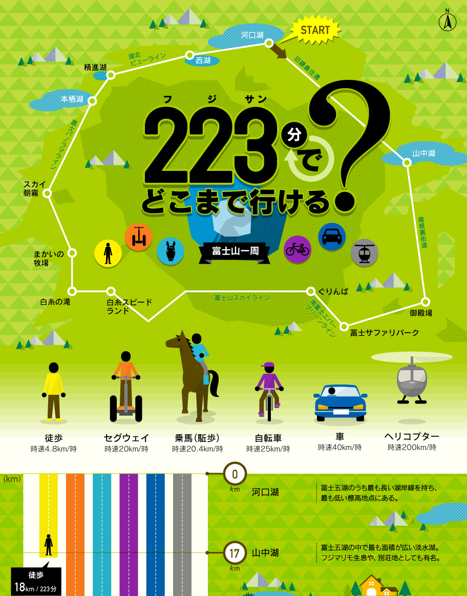 解1分でわかるシリーズ「223分(フジサン)でどこまで行ける?」(インフォグラフィック)