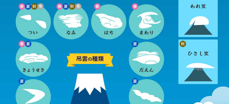 図解1分でわかるシリーズ「雲で見る富士山」(インフォグラフィック)