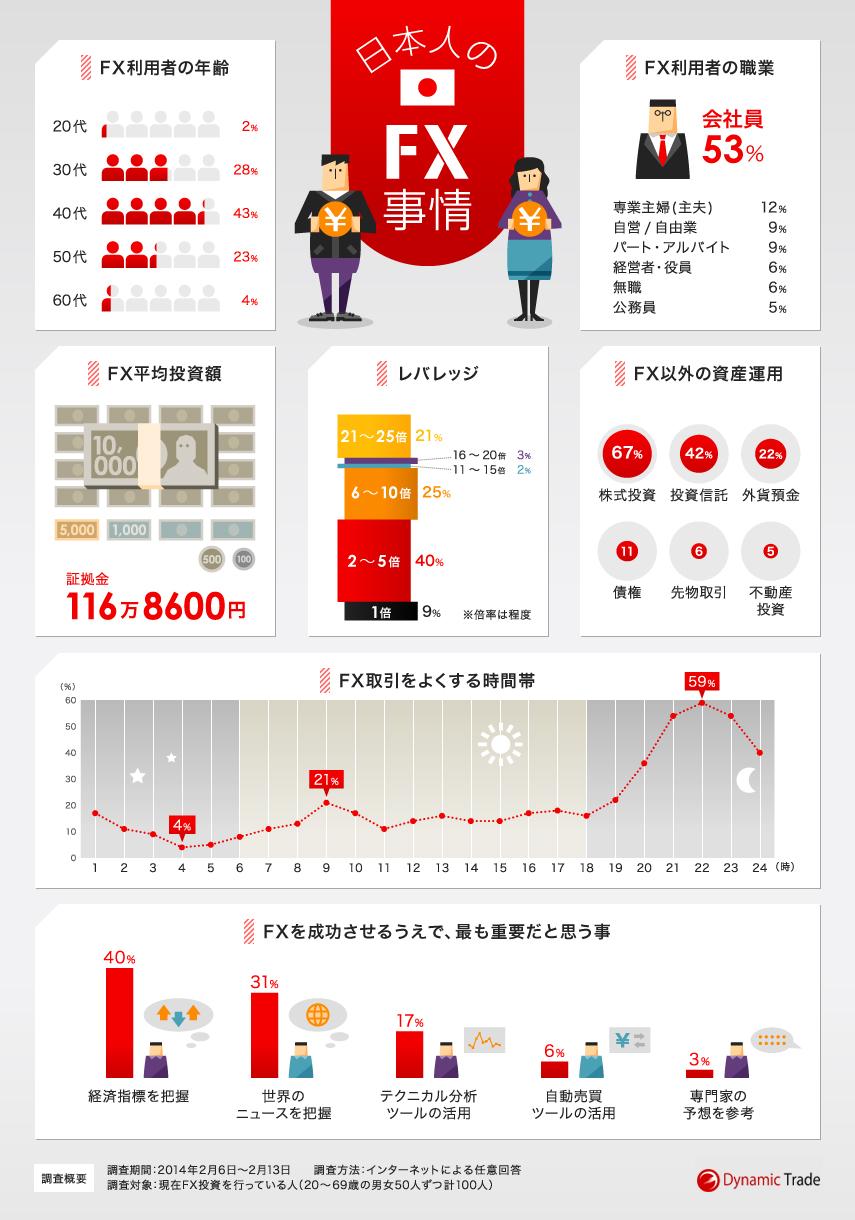 日本人のFX事情 インフォグラフィック