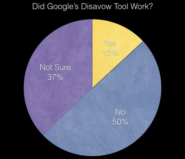 否認ツールの有効性に関するアンケートの調査結果グラフ