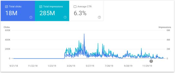 Google Discoverの戦略を正しく立てれば、大きなトラフィック獲得が期待できる