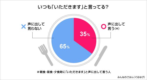 【リサーチ】「いただきます」が聞こえない?食事の挨拶に関する実態調査より