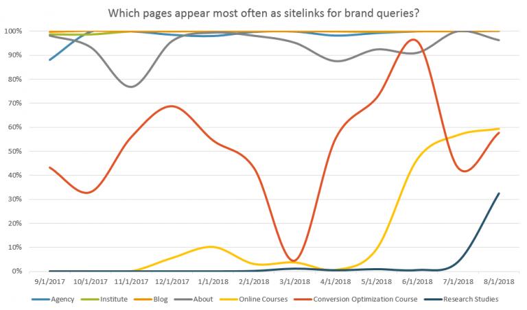サイトリンクのインプレッション数のグラフ
