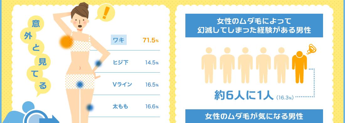 女性のパーツ別ムダ毛処理率 インフォグラフィック