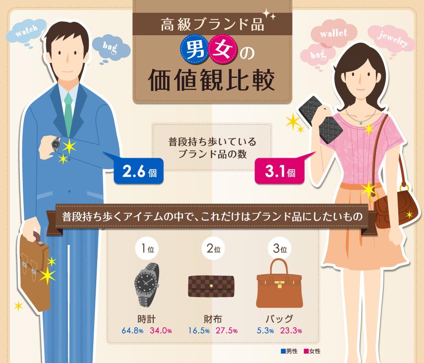 高級ブランド品男女の価値観調査
