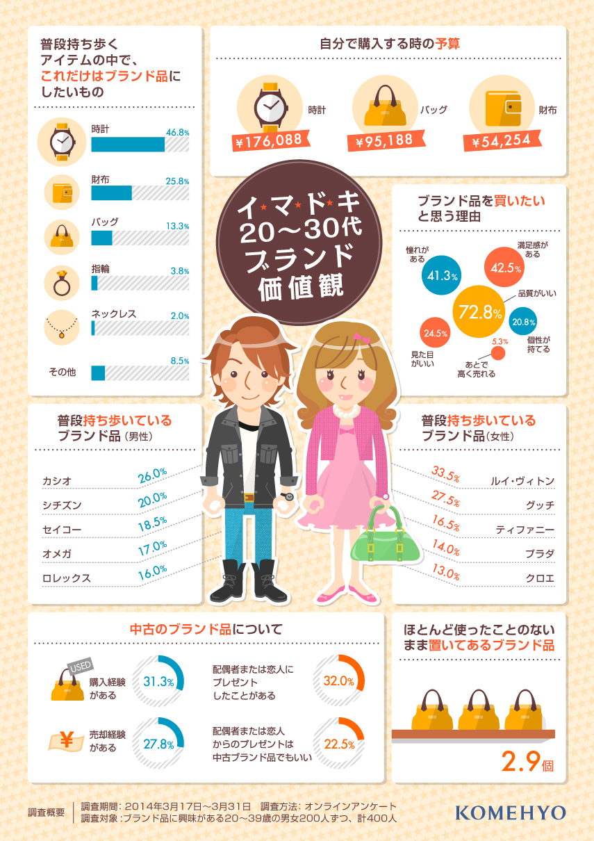 バブル世代VSイマドキ世代!ブランド品に対する価値観を比較したインフォグラフィック