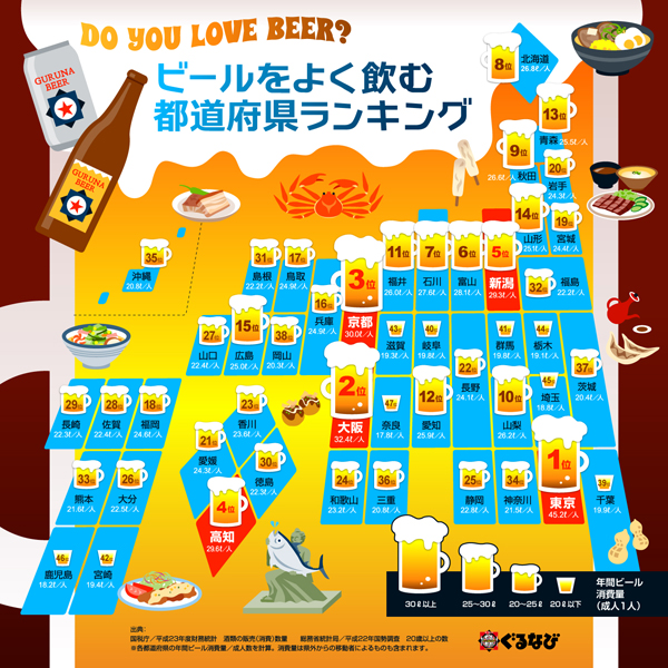 都道府県別 ビール好きランキング(インフォグラフィック)