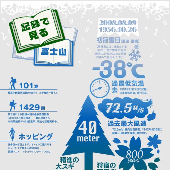 様々な「記録」から富士山の雄大さを実感するインフォグラフィック