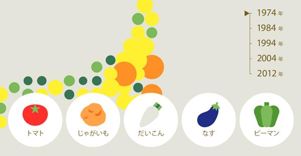日本のお野菜収穫量 インタラクティブ・インフォグラフィック