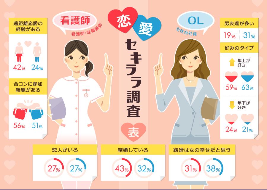看護師と恋愛事情を比べたインフォグラフィック