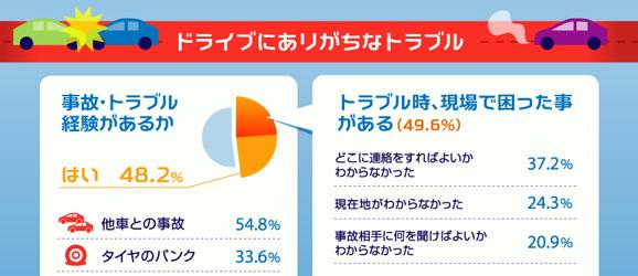 お盆の帰省に関する調査2013インフォグラフィック