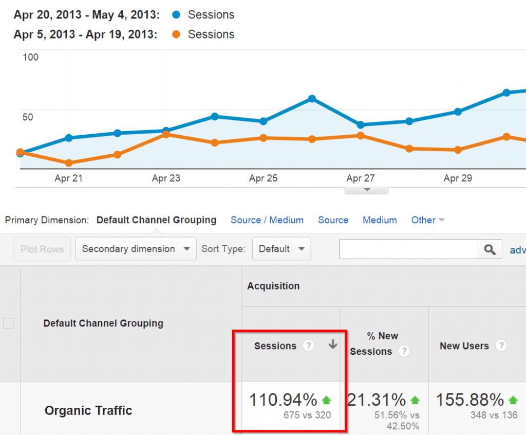 organic-traffic-increase-google-analytics-1024x846