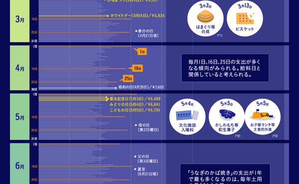 給料日には支出が多くなる(インフォグラフィック)