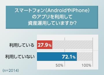 投資の際に「スマホアプリを利用している」と回答した人は全体の約3割