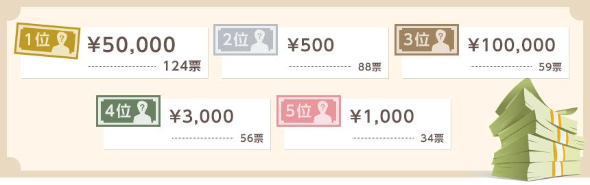 新しいお札が発行されるなら「5万円札」が欲しい