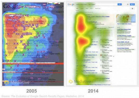 How Did Users View Google Search Results in the Past?