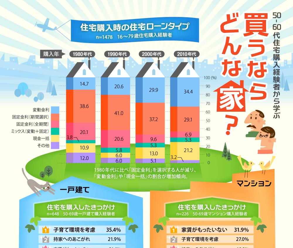 購入時の住宅ローンタイプ(インフォグラフィック)