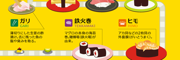 寿司屋で使える専門用語をまとめたインフォグラフィック