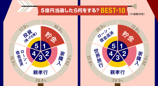 理系男子は宝くじに当選しやすい!?(インフォグラフィック)
