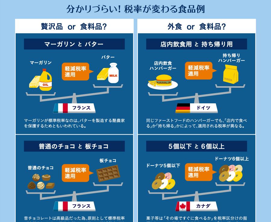 増税後お菓子は贅沢品?世界の消費税と軽減税率を一枚にまとめたインフォグラフィック