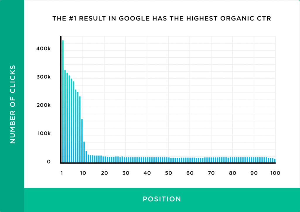 500万の検索結果を分析した結果、自然検索のクリック率についてわかった10の事実