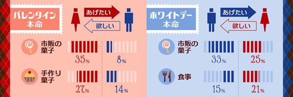 ホワイトデーのお返しは1.6倍!? 男女のプレゼント事情を比較したインフォグラフィック
