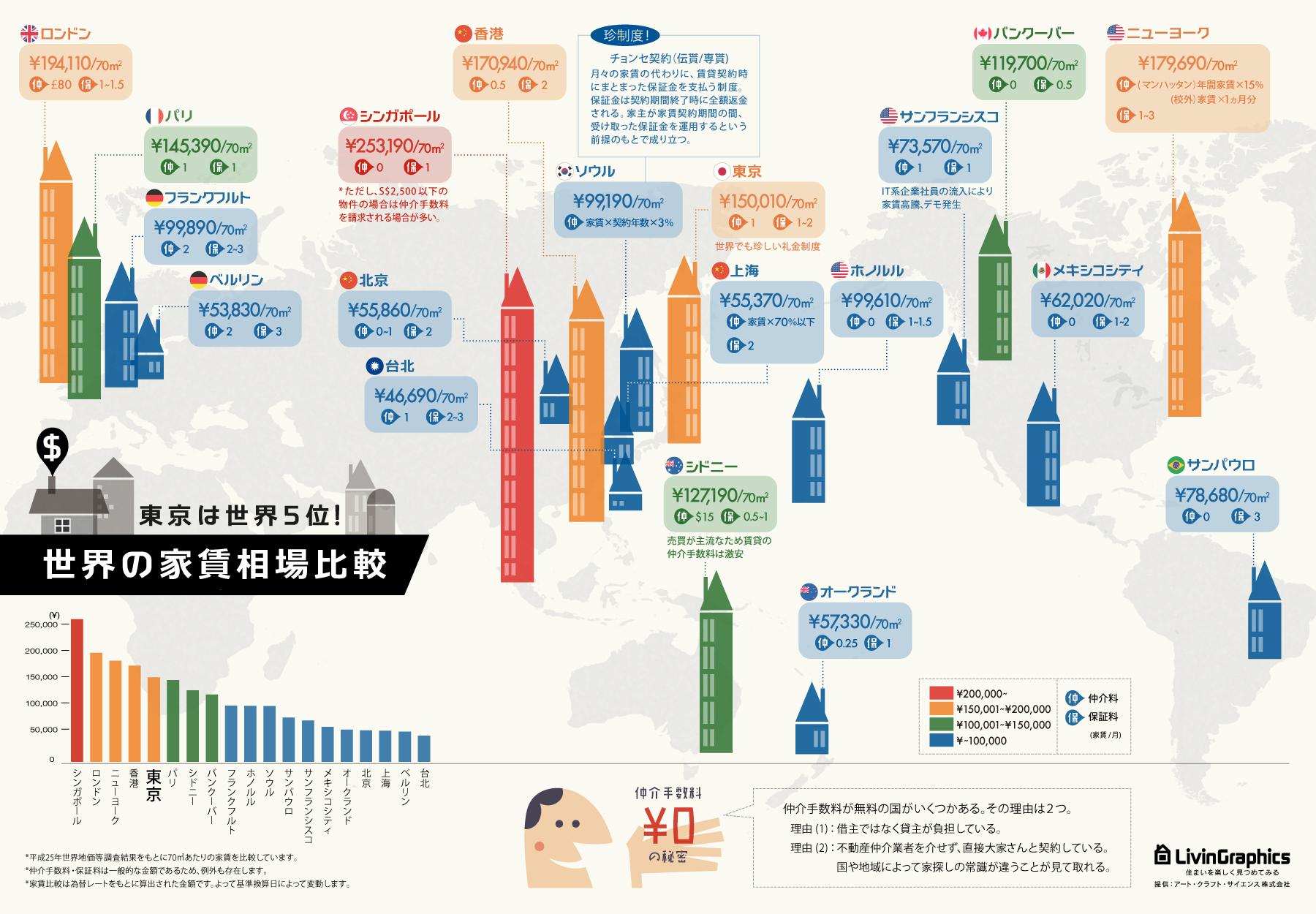 世界の家賃相場を比較したインフォグラフィック
