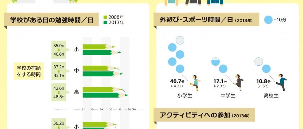 ゆとりがない!子どもたちの放課後を可視化したインフォグラフィック