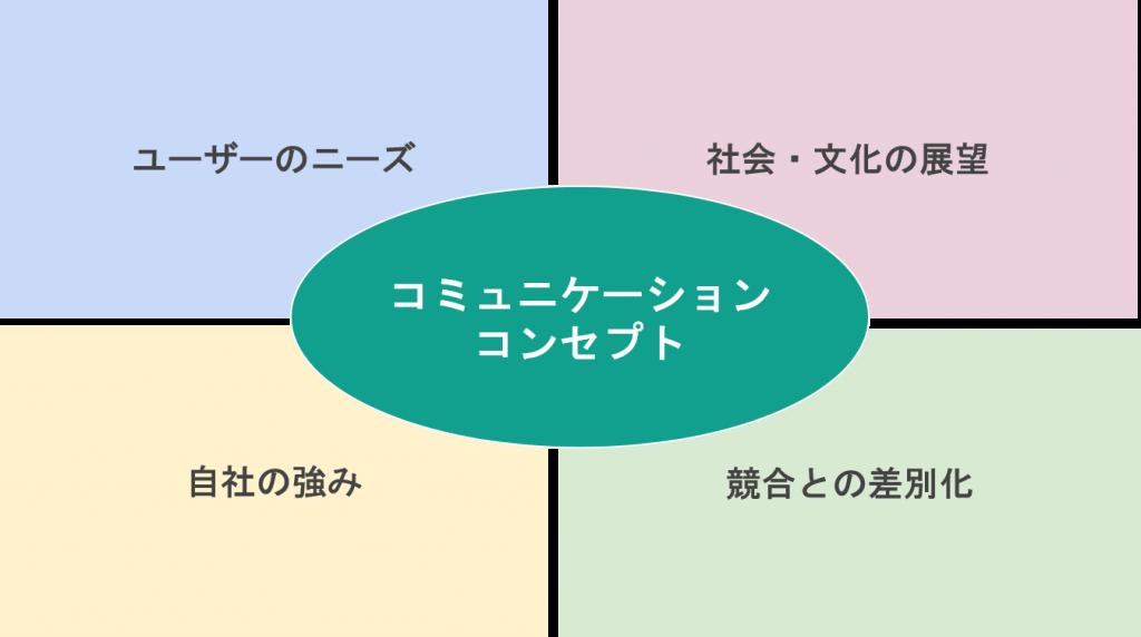 コミュニケーションコンセプトの要素はユーザーニーズ、社会・文化の展望、自社の強み、競合との差別化の4つ
