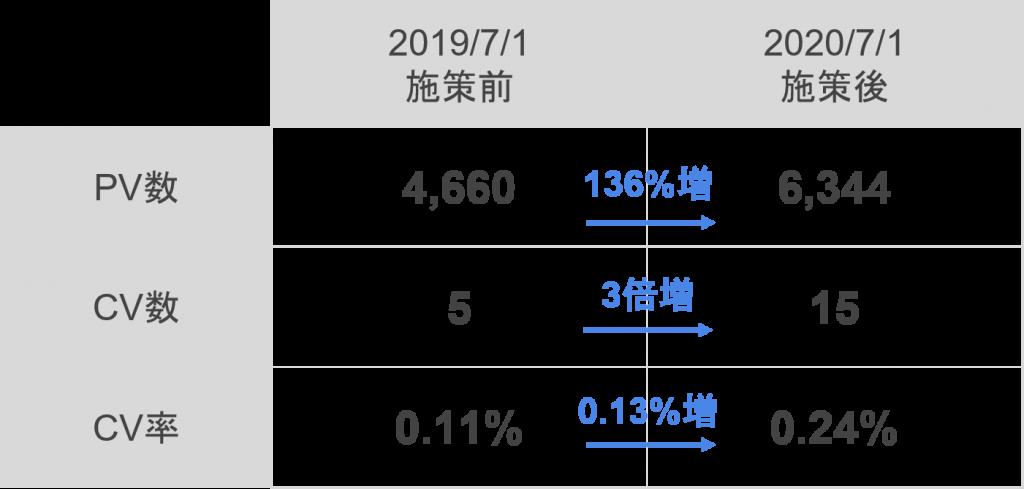 施策前(2019年7月)との比較でCV数は3倍の15件に